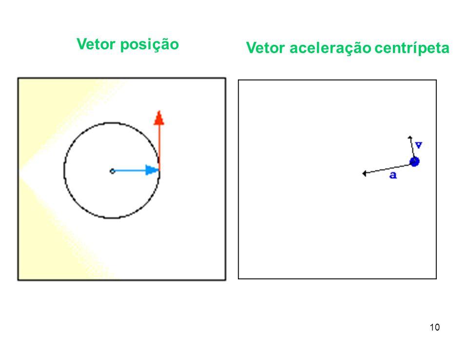 10 Vetor posição Vetor aceleração centrípeta