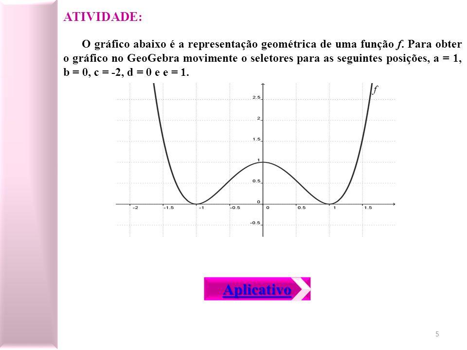 O gráfico abaixo é a representação geométrica de uma função f. Para obter o gráfico no GeoGebra movimente o seletores para as seguintes posições, a =