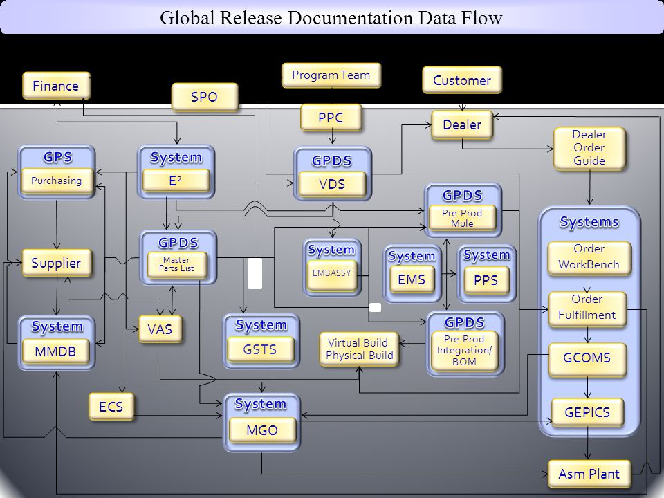 Supplier Global Release Documentation Data Flow Customer Dealer Asm Plant SPO VAS Virtual Build Physical Build Virtual Build Physical Build Finance MMDB MGO ECS Order Fulfillment Order Fulfillment GEPICS GCOMS Order WorkBench Order WorkBench Purchasing Master Parts List Master Parts List Pre-Prod Mule Pre-Prod Mule Pre-Prod Integration/ BOM Pre-Prod Integration/ BOM GSTS EMBASSY Dealer Order Guide Dealer Order Guide VDS PPC Program Team EMS PPS E2E2 E2E2