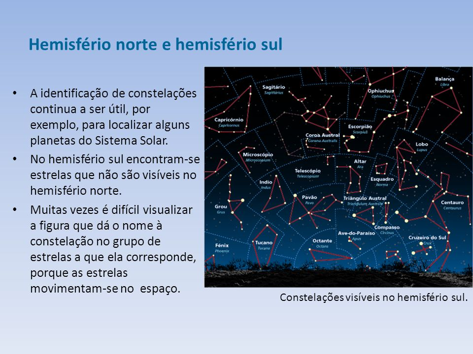 Hemisfério norte e hemisfério sul A identificação de constelações continua a ser útil, por exemplo, para localizar alguns planetas do Sistema Solar.