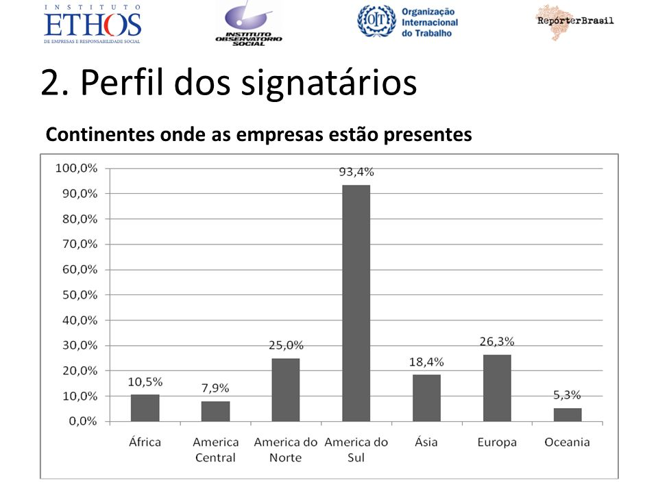 2. Perfil dos signatários Continentes onde as empresas estão presentes