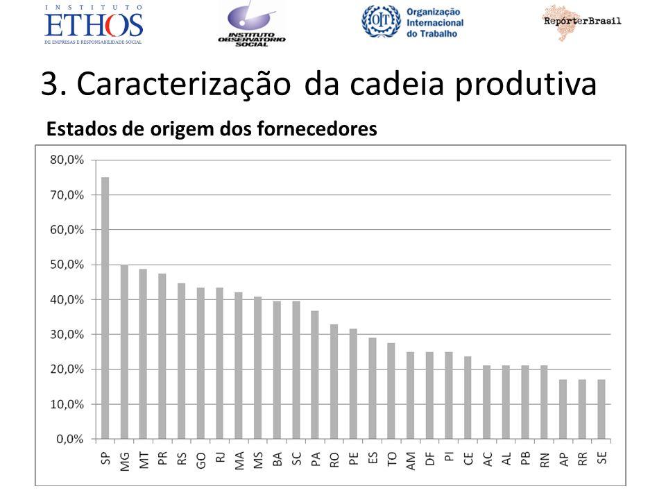 3. Caracterização da cadeia produtiva Estados de origem dos fornecedores