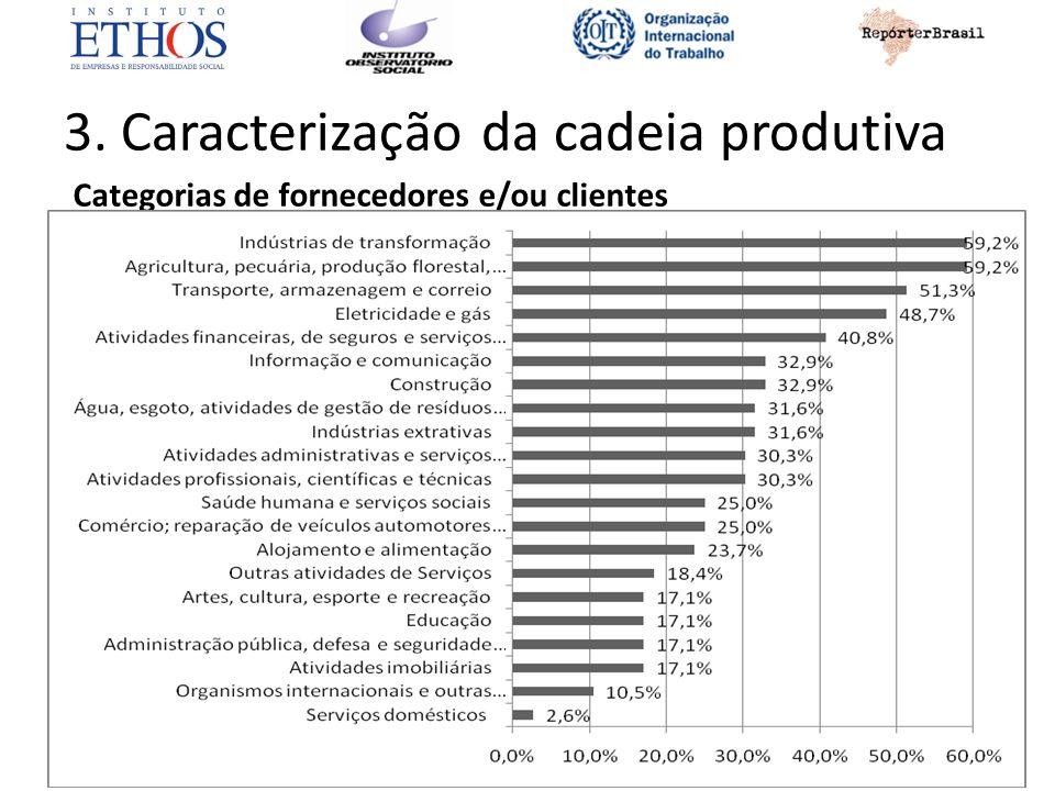 3. Caracterização da cadeia produtiva Categorias de fornecedores e/ou clientes