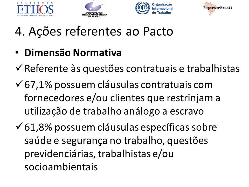 4. Ações referentes ao Pacto Dimensão Normativa Referente às questões contratuais e trabalhistas 67,1% possuem cláusulas contratuais com fornecedores