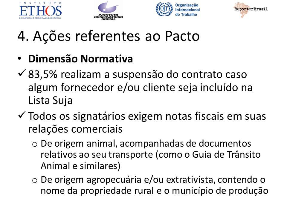 4. Ações referentes ao Pacto Dimensão Normativa 83,5% realizam a suspensão do contrato caso algum fornecedor e/ou cliente seja incluído na Lista Suja