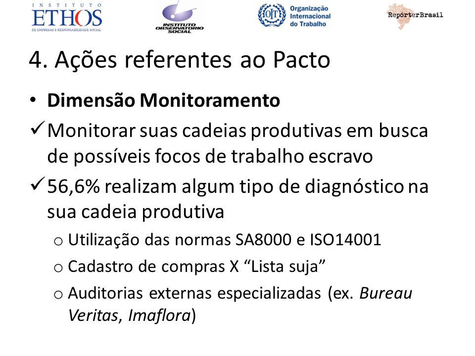 4. Ações referentes ao Pacto Dimensão Monitoramento Monitorar suas cadeias produtivas em busca de possíveis focos de trabalho escravo 56,6% realizam a