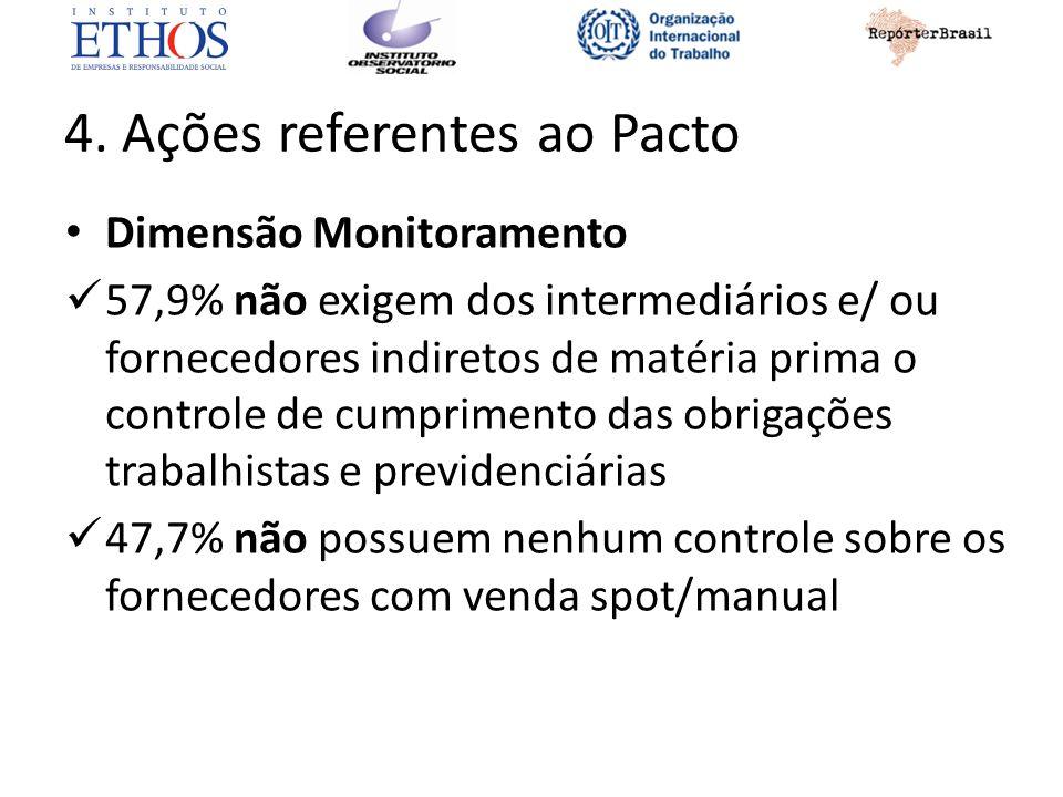 4. Ações referentes ao Pacto Dimensão Monitoramento 57,9% não exigem dos intermediários e/ ou fornecedores indiretos de matéria prima o controle de cu
