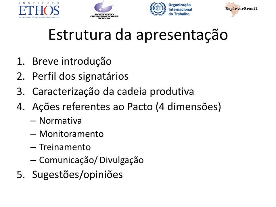 Estrutura da apresentação 1.Breve introdução 2.Perfil dos signatários 3.Caracterização da cadeia produtiva 4.Ações referentes ao Pacto (4 dimensões) – Normativa – Monitoramento – Treinamento – Comunicação/ Divulgação 5.Sugestões/opiniões