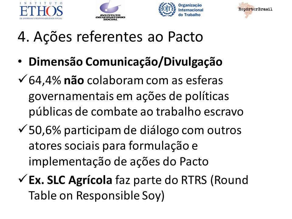 4. Ações referentes ao Pacto Dimensão Comunicação/Divulgação 64,4% não colaboram com as esferas governamentais em ações de políticas públicas de comba