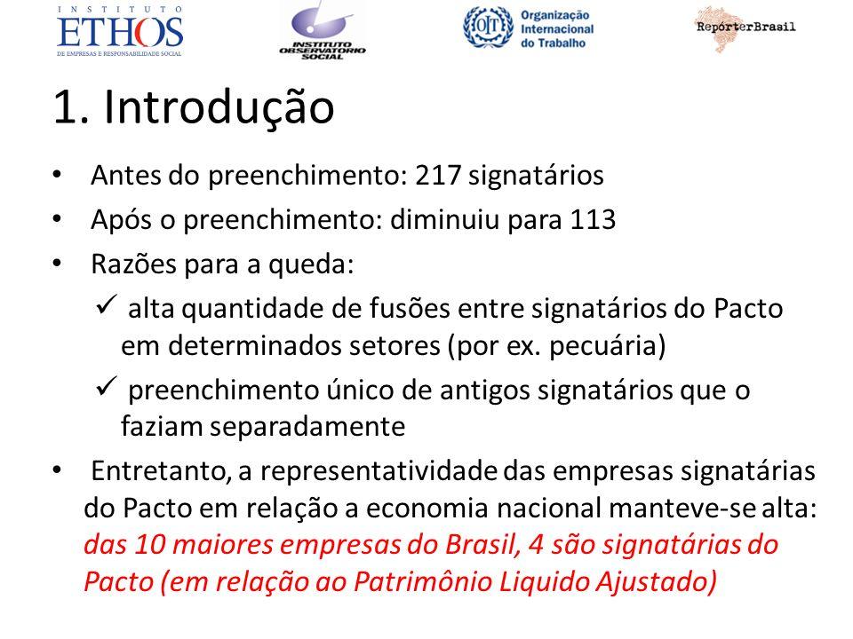 1. Introdução Antes do preenchimento: 217 signatários Após o preenchimento: diminuiu para 113 Razões para a queda: alta quantidade de fusões entre sig