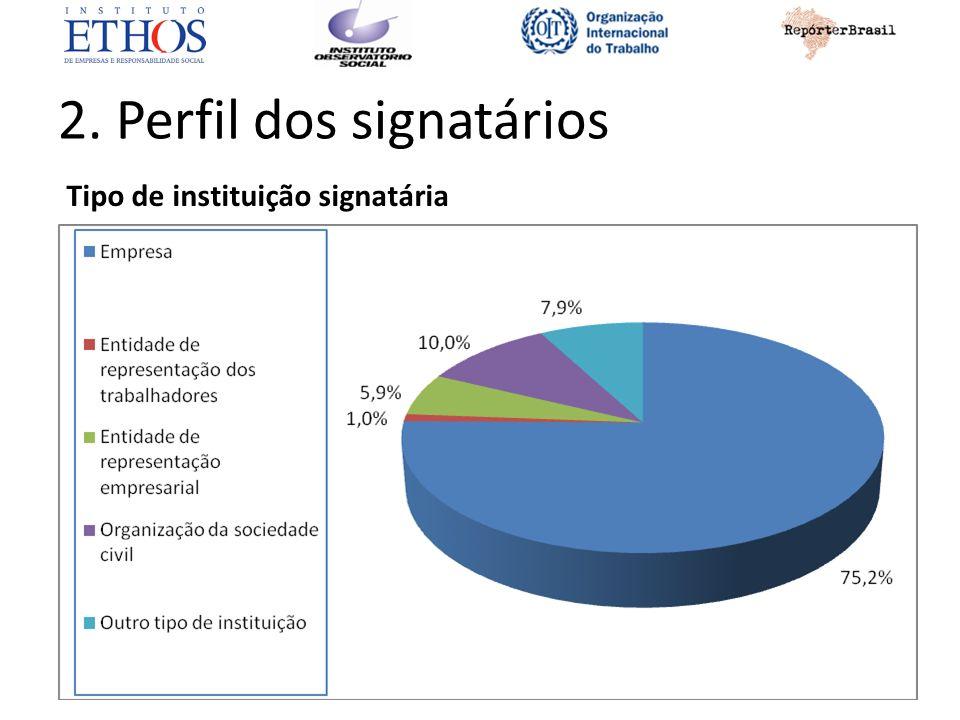 2. Perfil dos signatários Tipo de instituição signatária