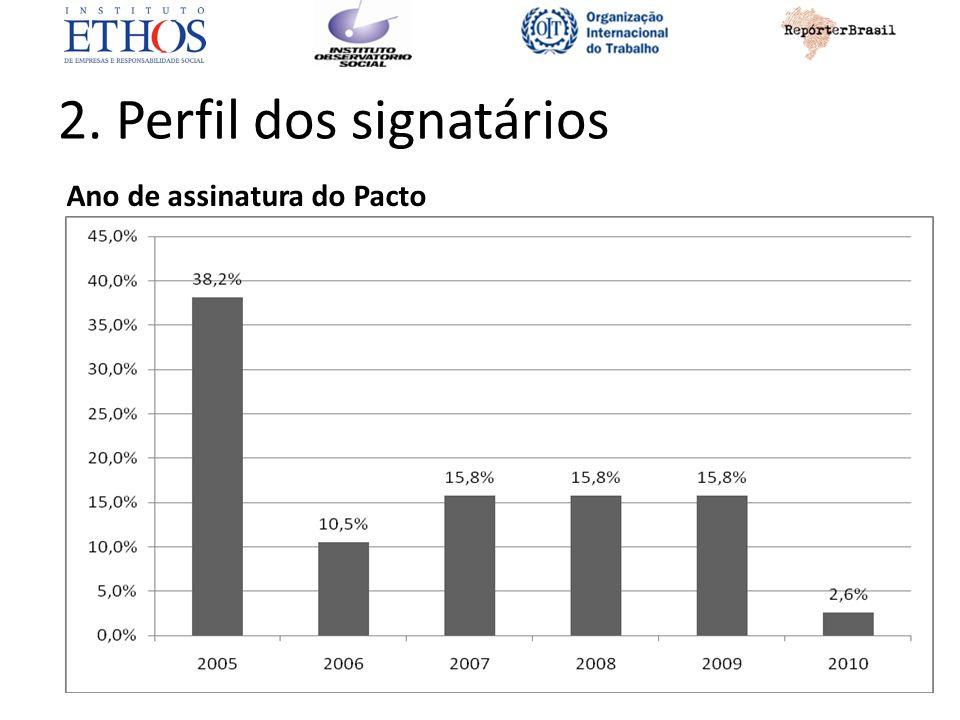 2. Perfil dos signatários Ano de assinatura do Pacto