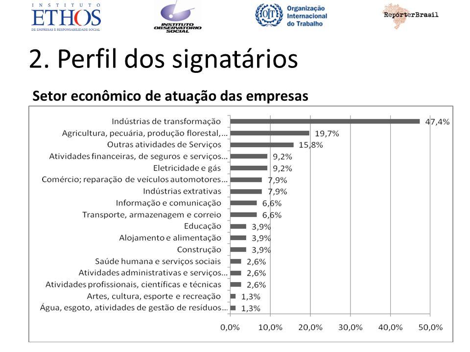 2. Perfil dos signatários Setor econômico de atuação das empresas