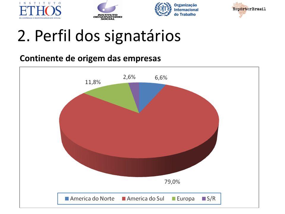 2. Perfil dos signatários Continente de origem das empresas
