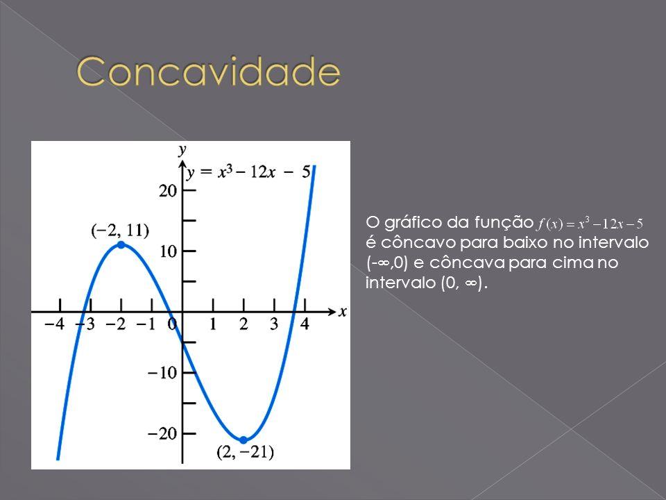 O gráfico da função é côncavo para baixo no intervalo (-,0) e côncava para cima no intervalo (0, ).