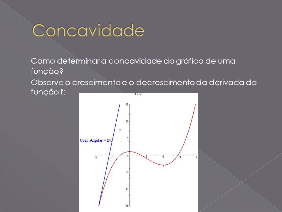 Observe que no intervalo (-, 0), a derivada y decresce e o gráfico é côncavo para baixo.