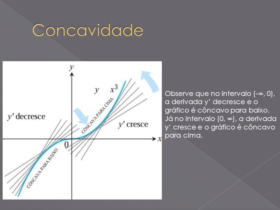 Observe que no intervalo (-, 0), a derivada y decresce e o gráfico é côncavo para baixo. Já no intervalo (0, ), a derivada y cresce e o gráfico é cônc