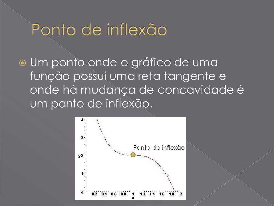 Um ponto onde o gráfico de uma função possui uma reta tangente e onde há mudança de concavidade é um ponto de inflexão. Ponto de inflexão