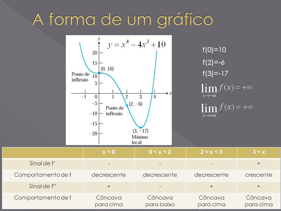 Seja f uma função tal que f(x 0 ) = 0 e tal que a segunda derivada de f exista em um intervalo aberto contendo x 0.