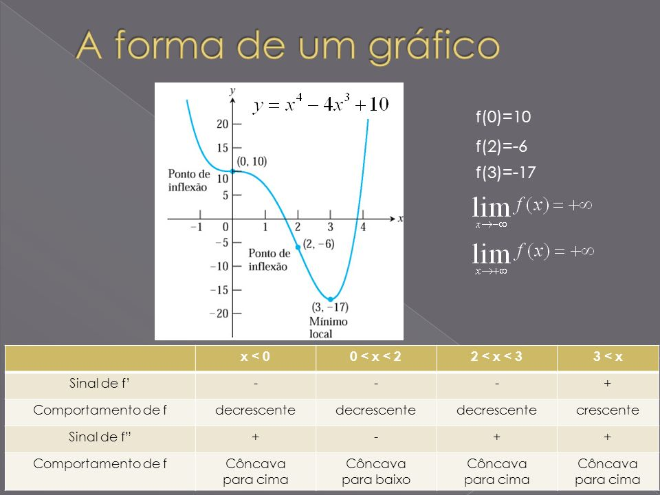 x < 00 < x < 22 < x < 33 < x Sinal de f---+ Comportamento de fdecrescente crescente Sinal de f+-++ Comportamento de fCôncava para cima Côncava para ba