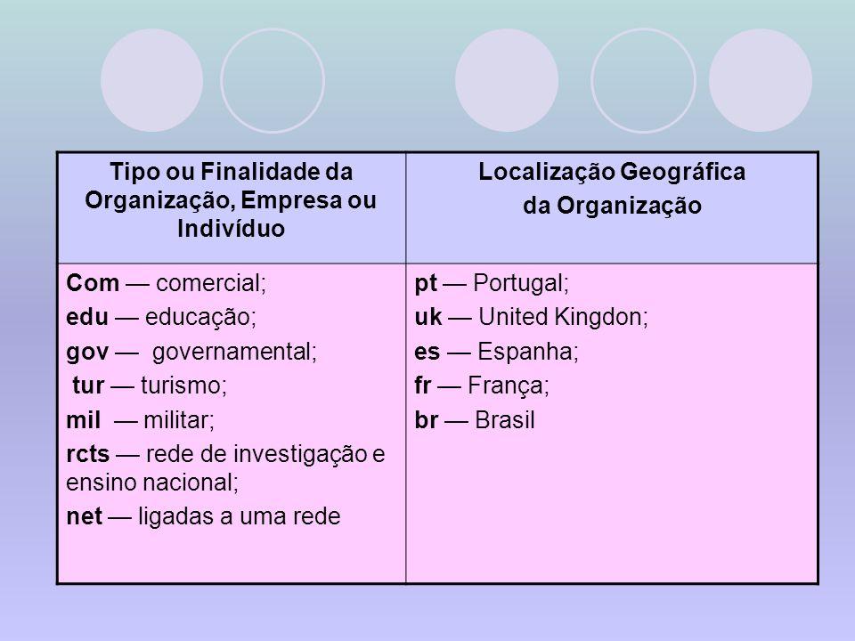 Tipo ou Finalidade da Organização, Empresa ou Indivíduo Localização Geográfica da Organização Com comercial; edu educação; gov governamental; tur turi