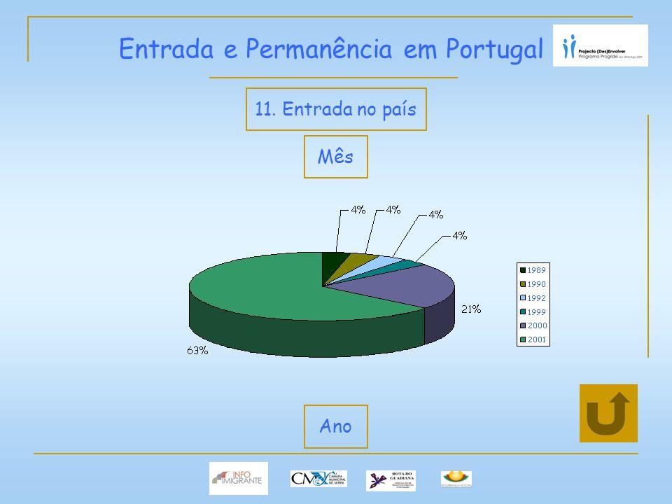 Entrada e Permanência em Portugal 11. Entrada no país Mês Ano