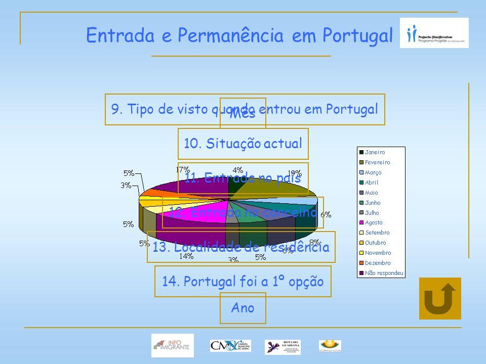 Entrada e Permanência em Portugal 9. Tipo de visto quando entrou em Portugal 10.
