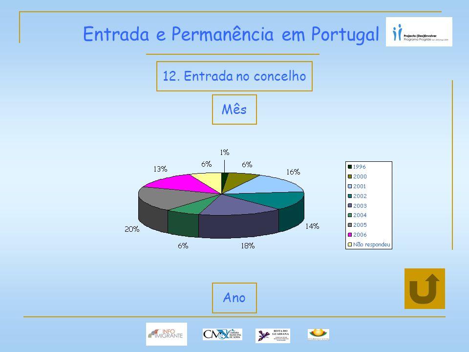 Entrada e Permanência em Portugal 12. Entrada no concelho Mês Ano