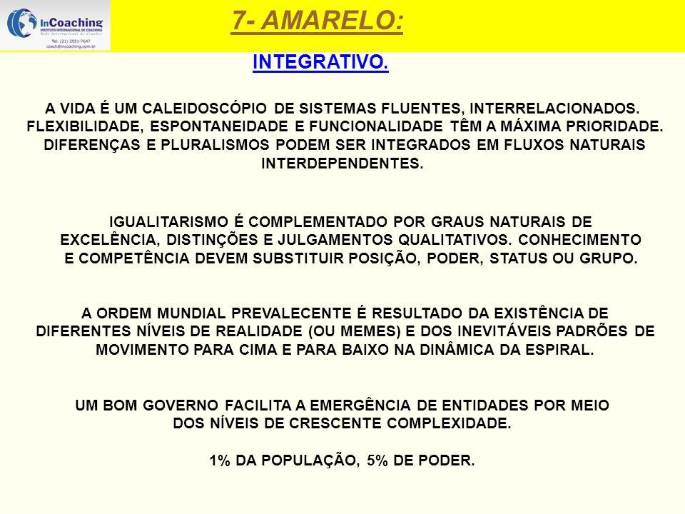 7- AMARELO: INTEGRATIVO. A VIDA É UM CALEIDOSCÓPIO DE SISTEMAS FLUENTES, INTERRELACIONADOS. FLEXIBILIDADE, ESPONTANEIDADE E FUNCIONALIDADE TÊM A MÁXIM