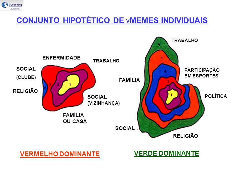 FAMÍLIA TRABALHO PARTICIPAÇÃO EM ESPORTES POLÍTICA RELIGIÃO SOCIAL (CLUBE) VERDE DOMINANTE TRABALHO FAMÍLIA OU CASA SOCIAL ( VIZINHANÇA) RELIGIÃO ENFERMIDADE SOCIAL VERMELHO DOMINANTE CONJUNTO HIPOTÉTICO DE V MEMES INDIVIDUAIS
