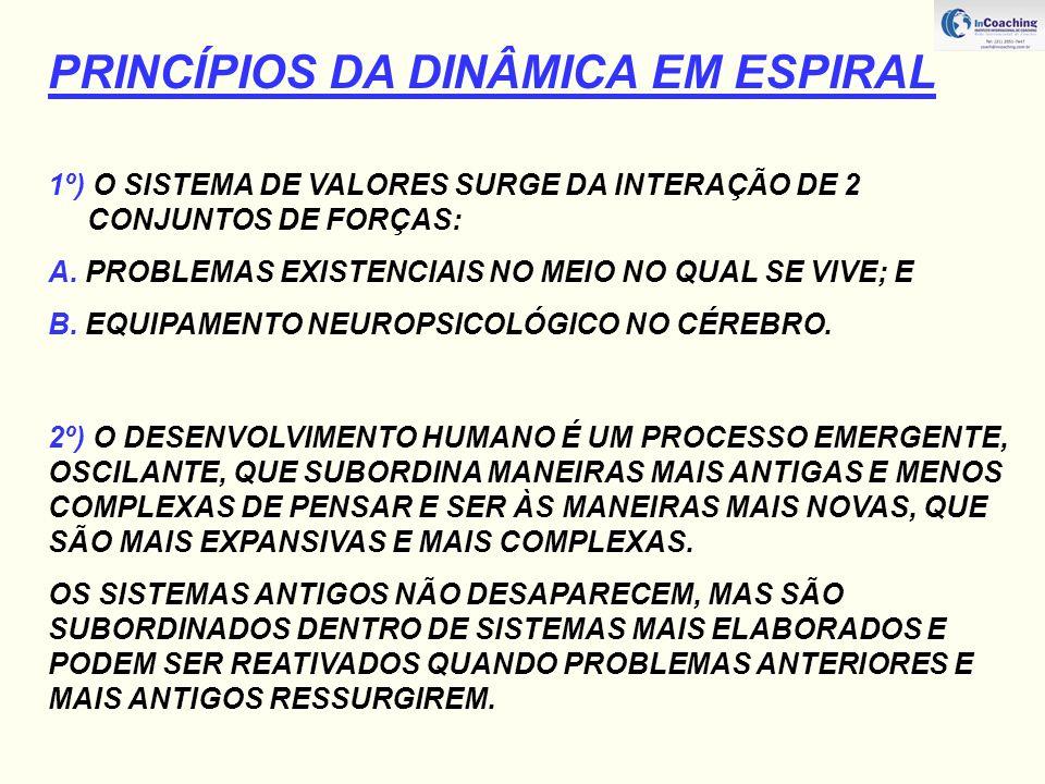 PRINCÍPIOS DA DINÂMICA EM ESPIRAL 1º) O SISTEMA DE VALORES SURGE DA INTERAÇÃO DE 2 CONJUNTOS DE FORÇAS: A.