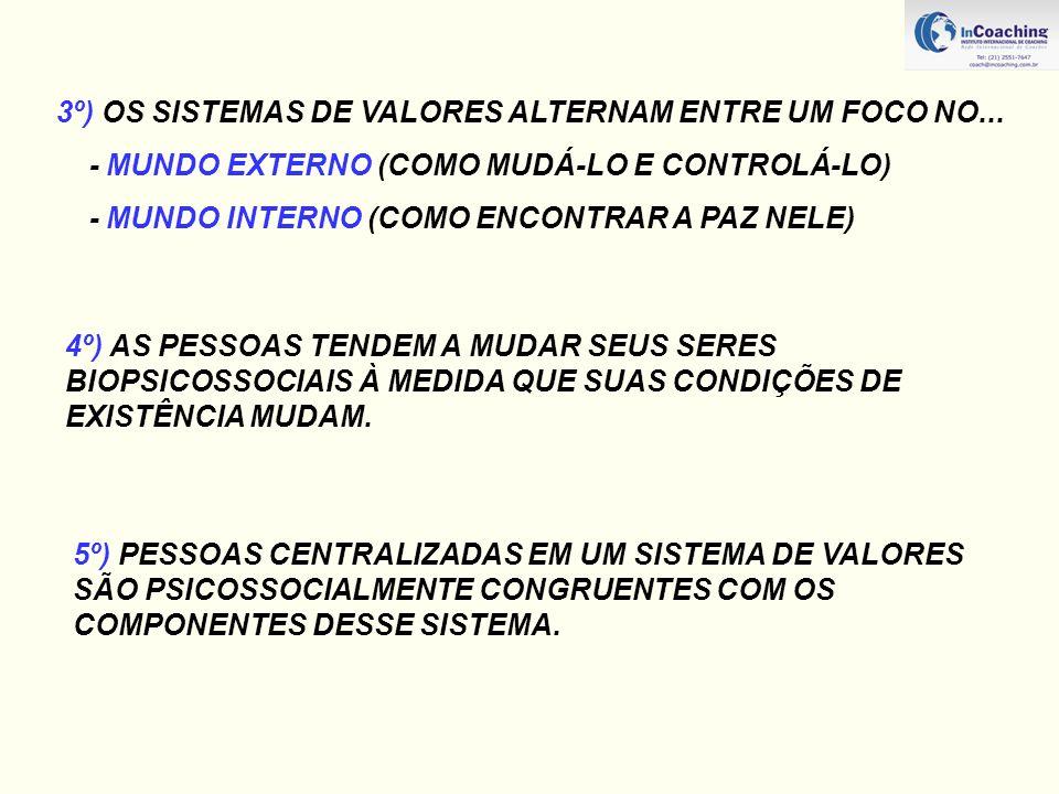 3º) OS SISTEMAS DE VALORES ALTERNAM ENTRE UM FOCO NO... - MUNDO EXTERNO (COMO MUDÁ-LO E CONTROLÁ-LO) - MUNDO INTERNO (COMO ENCONTRAR A PAZ NELE) 4º) A