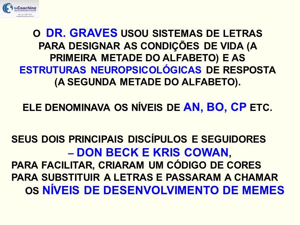AUTOMÁTICO/ INSTITIVO...Eu Sobrevivo - Direcionado pela biologia sensorial.
