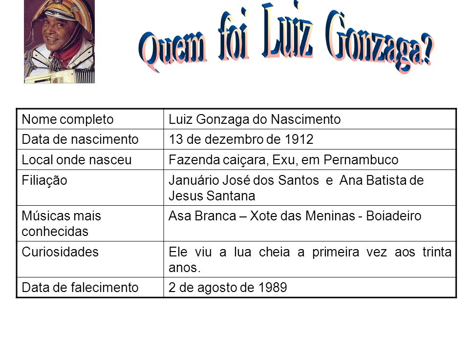 Nome completoLuiz Gonzaga do Nascimento Data de nascimento13 de dezembro de 1912 Local onde nasceuFazenda caiçara, Exu, em Pernambuco FiliaçãoJanuário