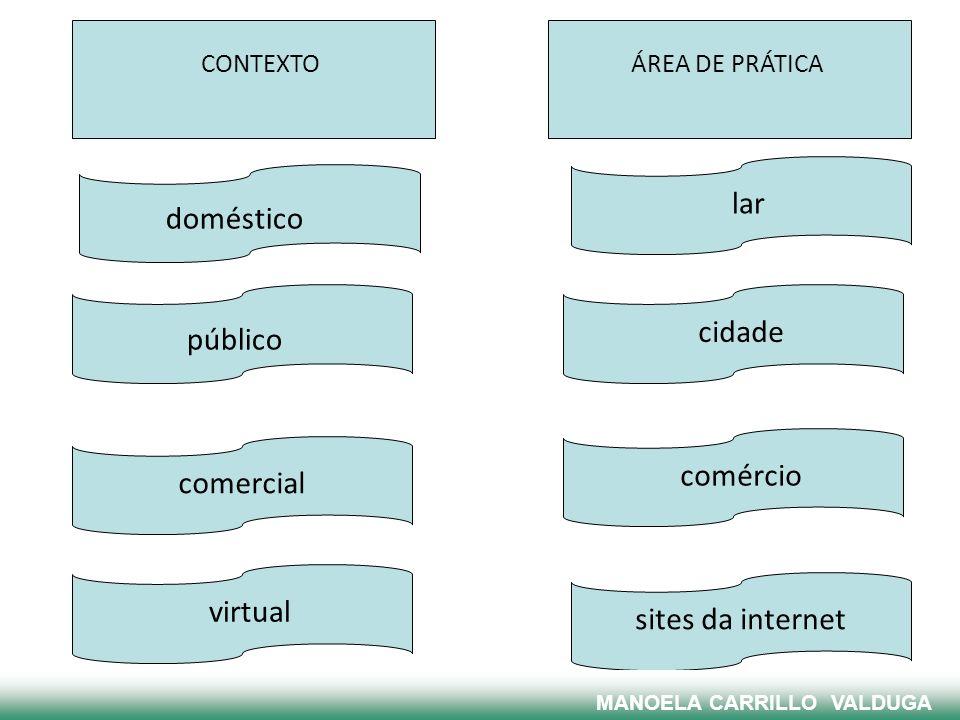ÁREA DE PRÁTICA CONTEXTO doméstico público virtual comercial lar cidade comércio sites da internet MANOELA CARRILLO VALDUGA
