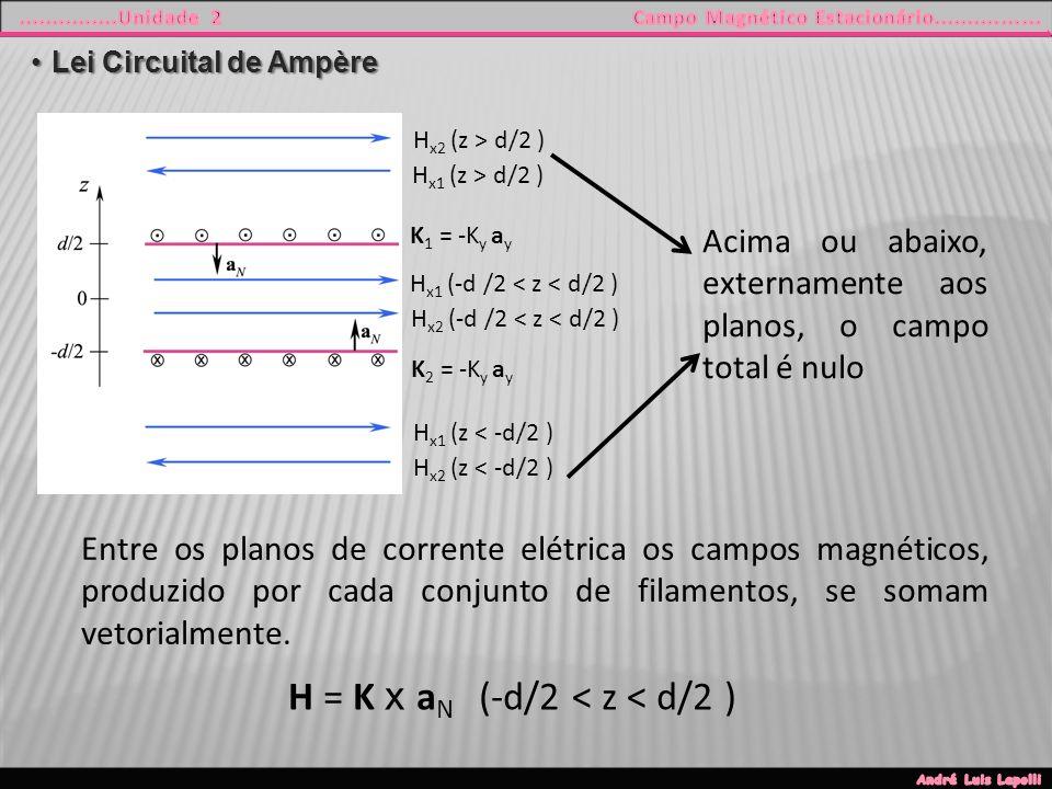 Lei Circuital de AmpèreLei Circuital de Ampère K 1 = -K y a y K 2 = -K y a y H x1 (z < -d/2 ) H x1 (-d /2 < z < d/2 ) H x2 (-d /2 < z < d/2 ) H x2 (z < -d/2 ) H x1 (z > d/2 ) H x2 (z > d/2 ) H = K x a N (-d/2 < z < d/2 ) Entre os planos de corrente elétrica os campos magnéticos, produzido por cada conjunto de filamentos, se somam vetorialmente.
