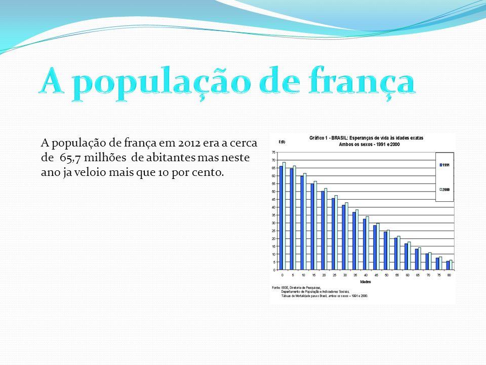 A população de frança em 2012 era a cerca de 65,7 milhões de abitantes mas neste ano ja veloio mais que 10 por cento.