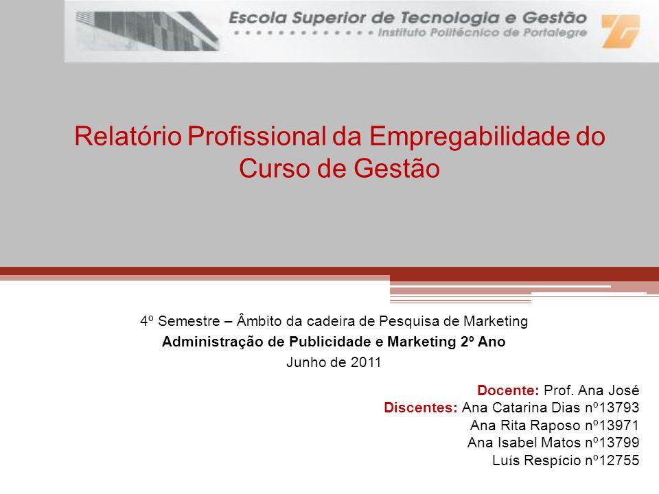 Relatório Profissional da Empregabilidade do Curso de Gestão 4º Semestre – Âmbito da cadeira de Pesquisa de Marketing Administração de Publicidade e M