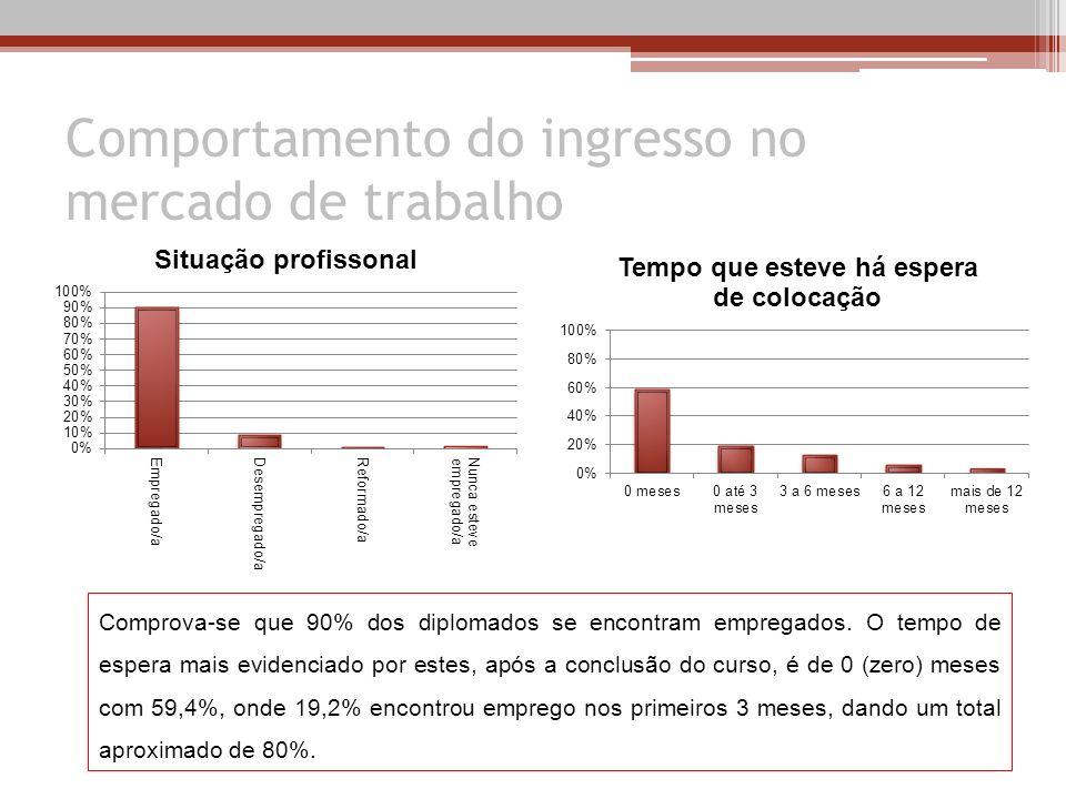 Comportamento do ingresso no mercado de trabalho Comprova-se que 90% dos diplomados se encontram empregados. O tempo de espera mais evidenciado por es