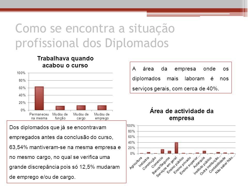 Como se encontra a situação profissional dos Diplomados Dos diplomados que já se encontravam empregados antes da conclusão do curso, 63,54% mantiveram