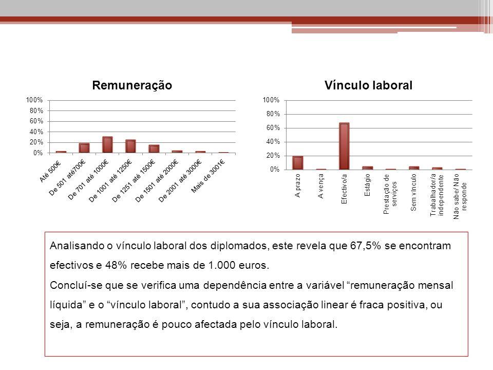 Analisando o vínculo laboral dos diplomados, este revela que 67,5% se encontram efectivos e 48% recebe mais de 1.000 euros. Concluí-se que se verifica