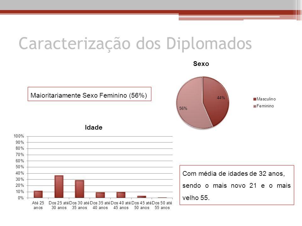 Caracterização dos Diplomados Com média de idades de 32 anos, sendo o mais novo 21 e o mais velho 55. Maioritariamente Sexo Feminino (56%)