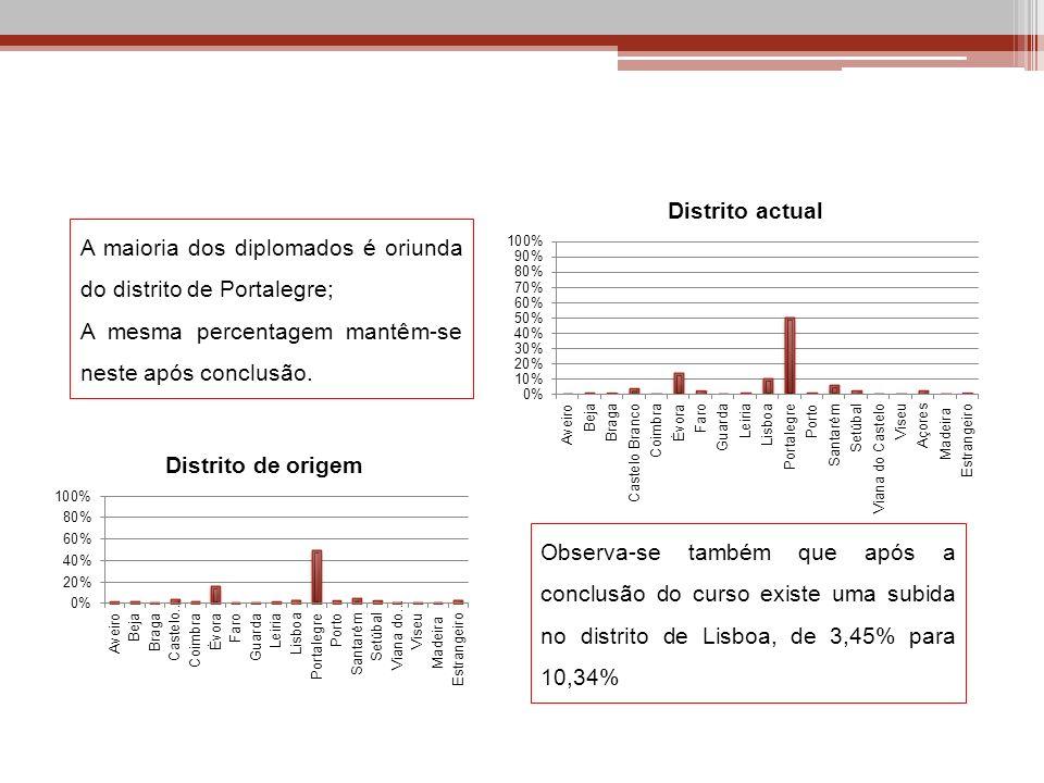 A maioria dos diplomados é oriunda do distrito de Portalegre; A mesma percentagem mantêm-se neste após conclusão. Observa-se também que após a conclus