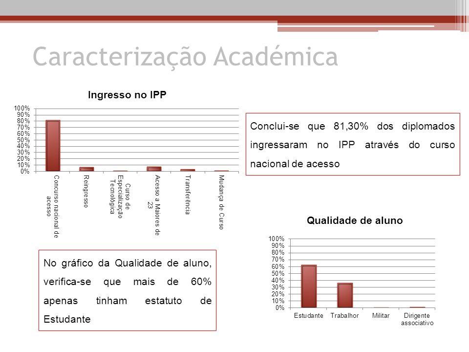 Caracterização Académica Conclui-se que 81,30% dos diplomados ingressaram no IPP através do curso nacional de acesso No gráfico da Qualidade de aluno,