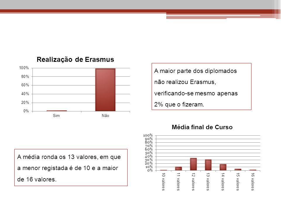 A maior parte dos diplomados não realizou Erasmus, verificando-se mesmo apenas 2% que o fizeram. A média ronda os 13 valores, em que a menor registada