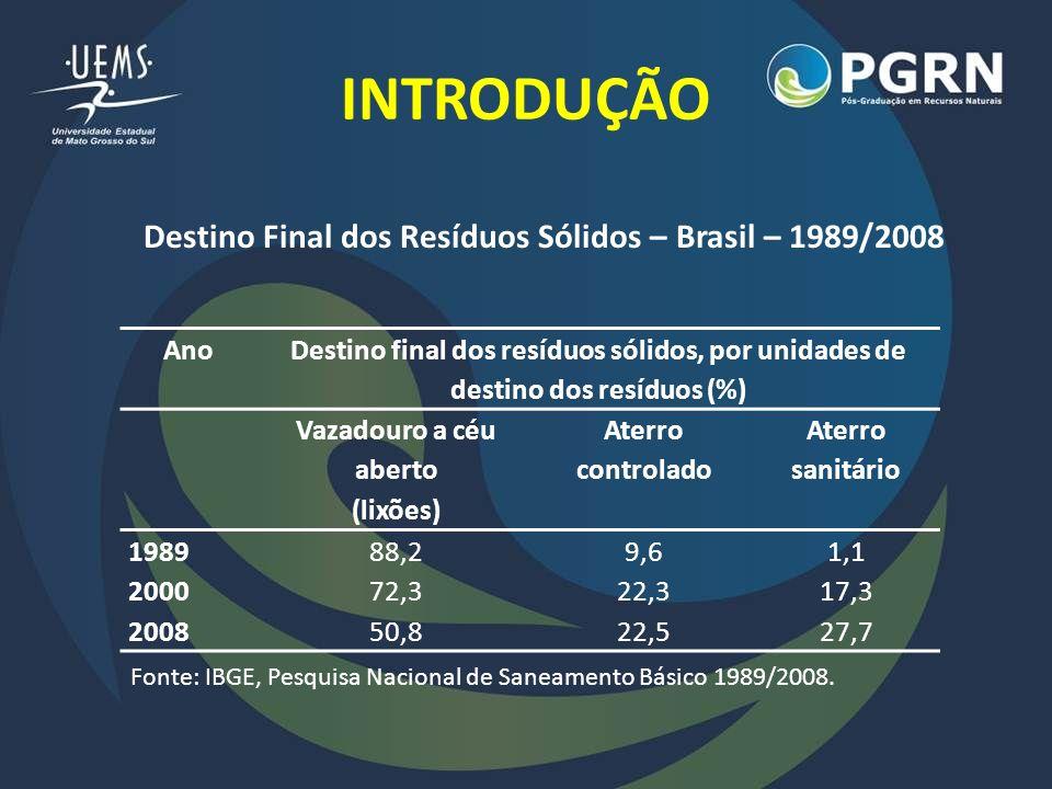 INTRODUÇÃO Ano Destino final dos resíduos sólidos, por unidades de destino dos resíduos (%) Vazadouro a céu aberto (lixões) Aterro controlado Aterro s