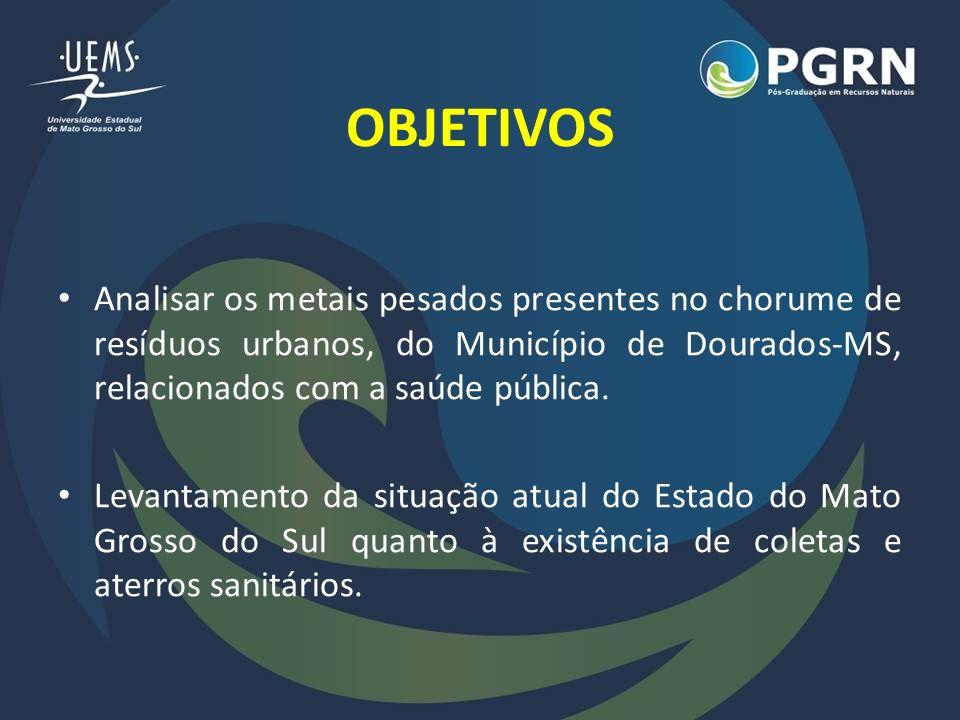 OBJETIVOS Analisar os metais pesados presentes no chorume de resíduos urbanos, do Município de Dourados-MS, relacionados com a saúde pública. Levantam