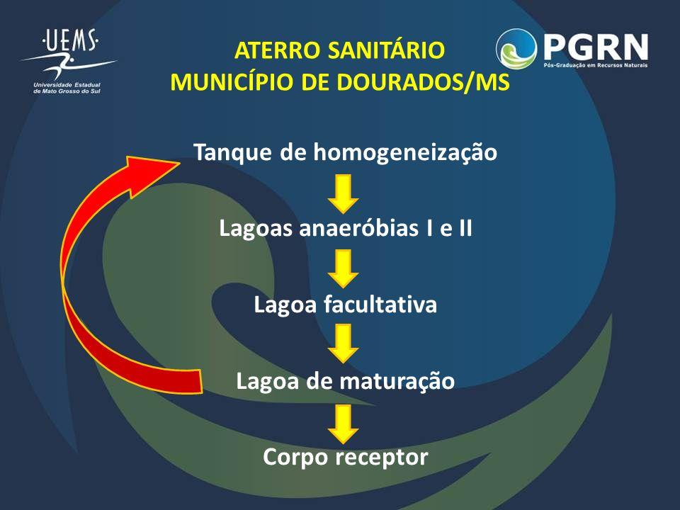 ATERRO SANITÁRIO MUNICÍPIO DE DOURADOS/MS Tanque de homogeneização Lagoas anaeróbias I e II Lagoa facultativa Lagoa de maturação Corpo receptor