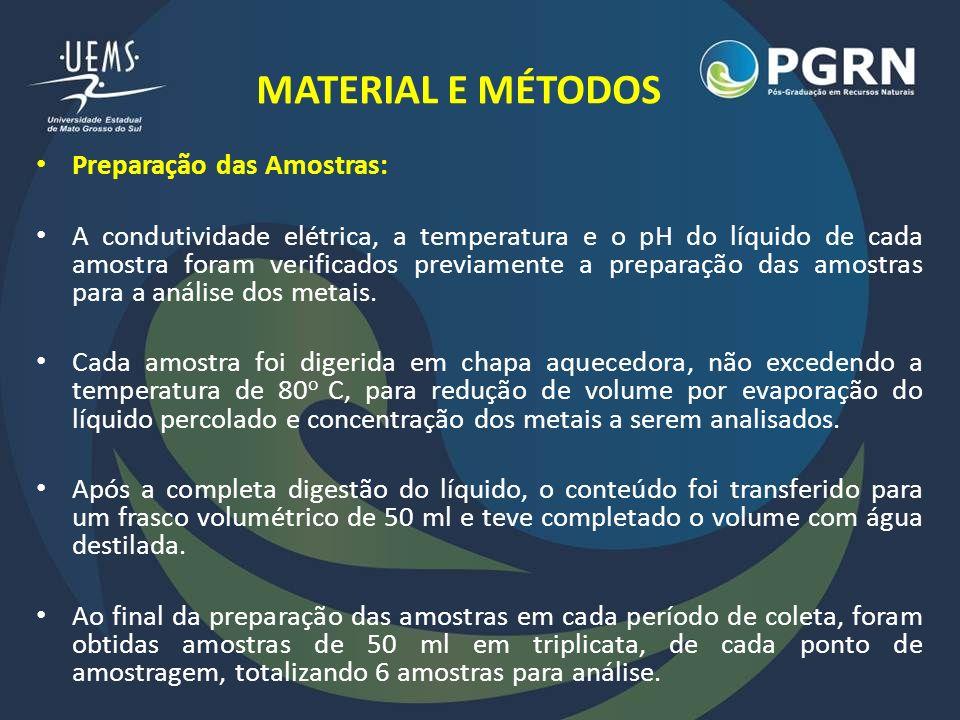 MATERIAL E MÉTODOS Preparação das Amostras: A condutividade elétrica, a temperatura e o pH do líquido de cada amostra foram verificados previamente a