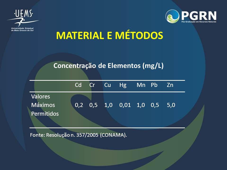 MATERIAL E MÉTODOS CdCrCuHgMnPbZn Valores Máximos Permitidos 0,2 0,5 1,0 0,01 1,0 0,5 5,0 Concentração de Elementos (mg/L) Fonte: Resolução n. 357/200